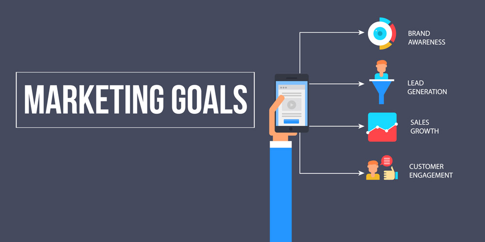 Marketing Goals - Brand Awareness, Lead Generation, Sales Growth, Customer Engagement.
